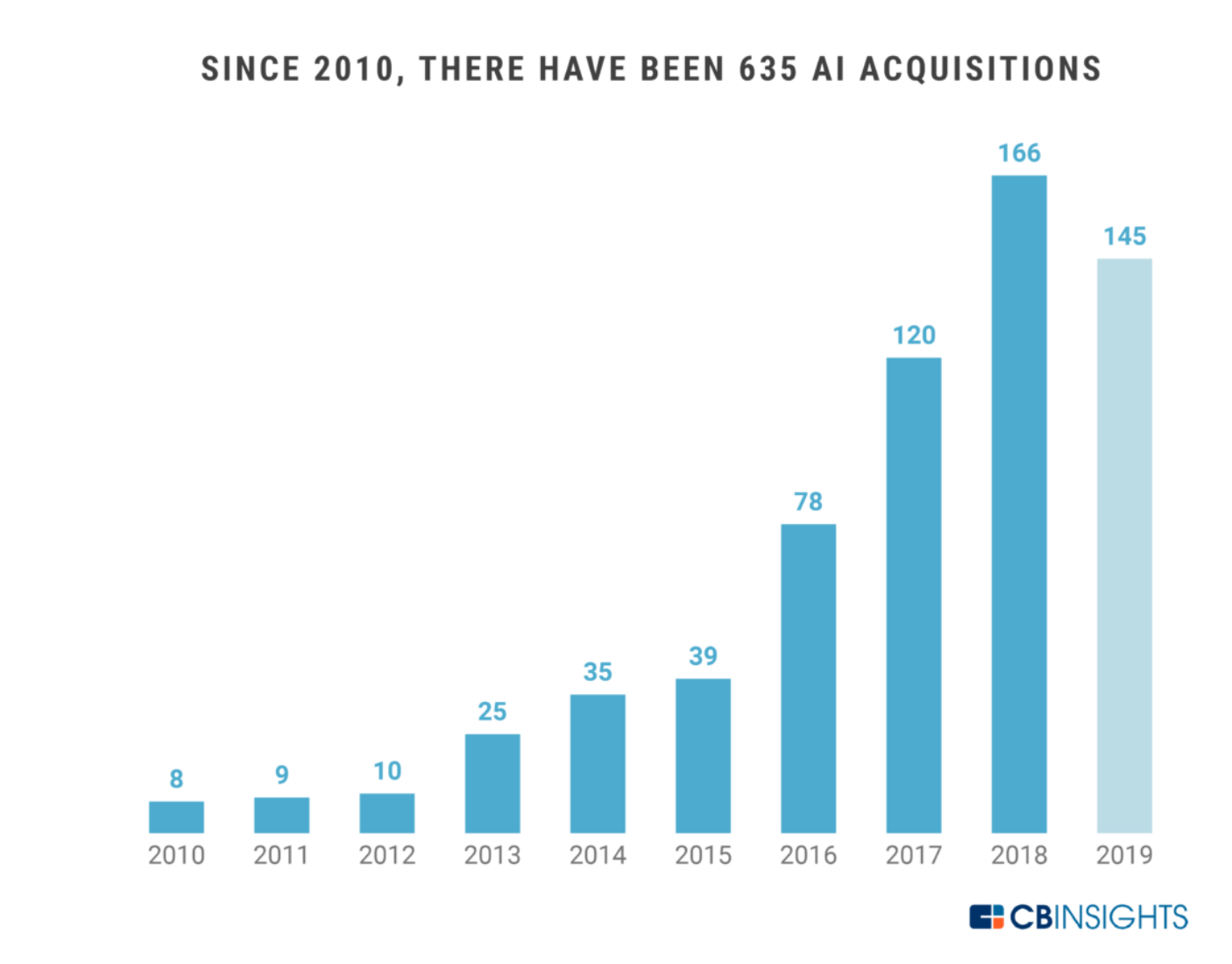 CB Insights AI/ML Acquisition Report