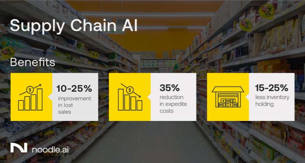 Meet our new Supply Chain AI app (SCAI)