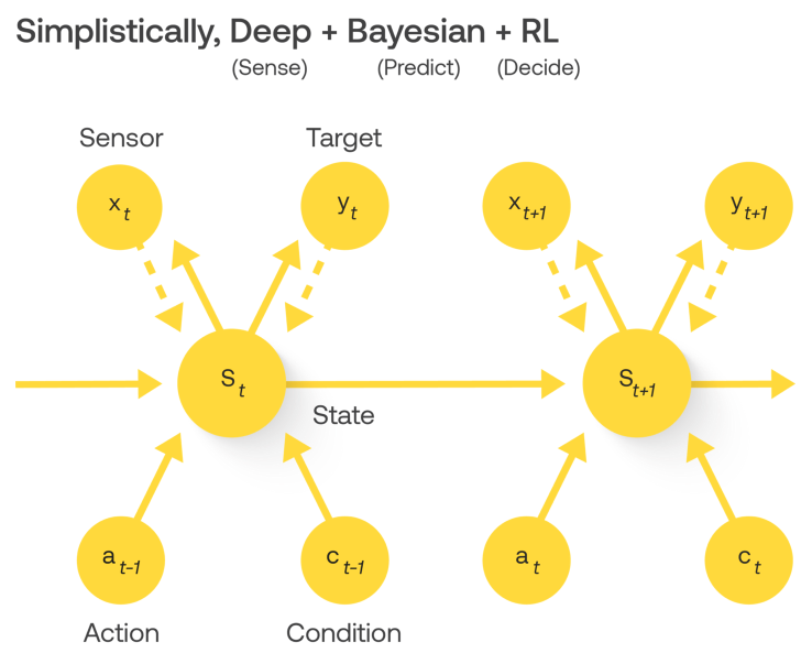 Deep Probabilistic Decision Machines for Building a Causally Generative Process Model-based Action Control in Enterprise AI