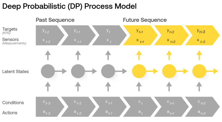 Dual-Process Model with Deep Probabilistic LatentStates