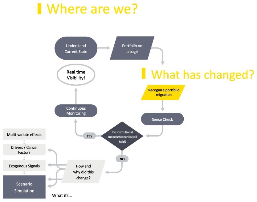 data science idea maze