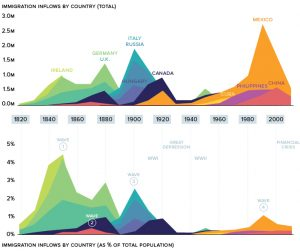 immigration inflows by country