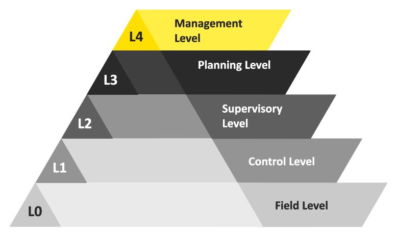 L0-L4 data pyramid