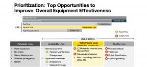 Top opportunities to improve overall equipment effectiveness